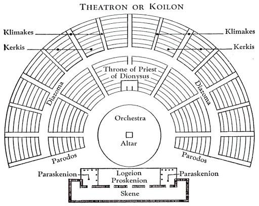 partes de los teatros griegos